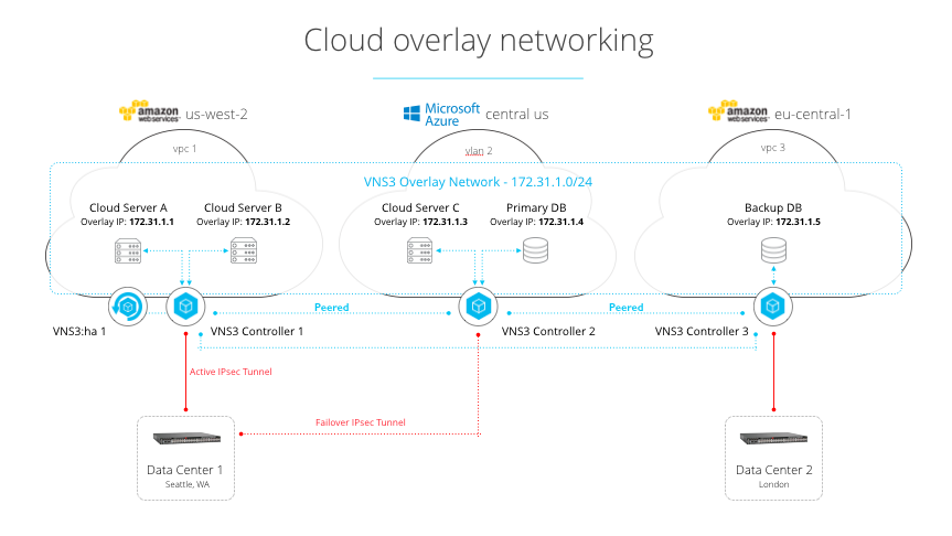 VNS3 in Practice - Architecting Secure Cloud Networks VNS3-301